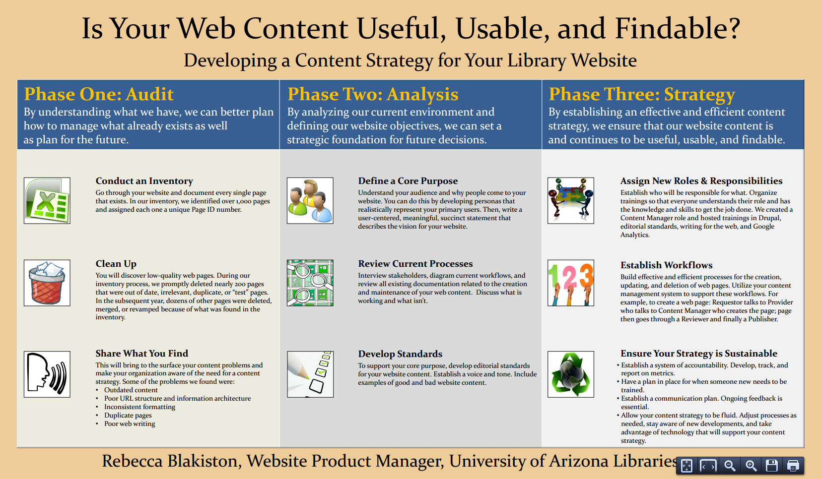 Content Strategy for Library Websites - Rebecca Blakiston
